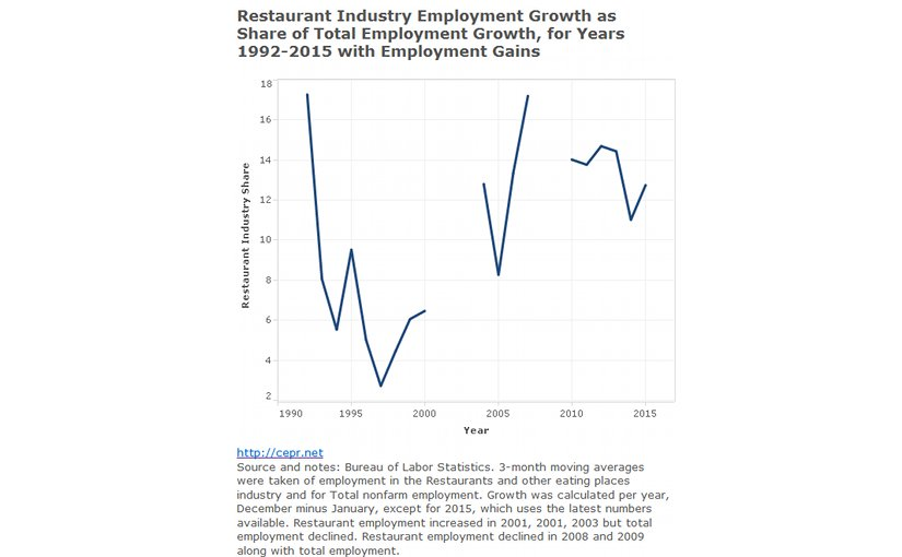 US Job Growth Weakens In August – Analysis