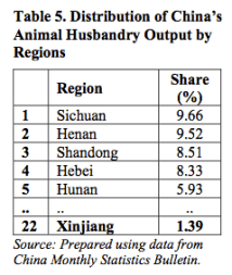 Table 5. Distribution of China's Animal Husbandry Output by Regions
