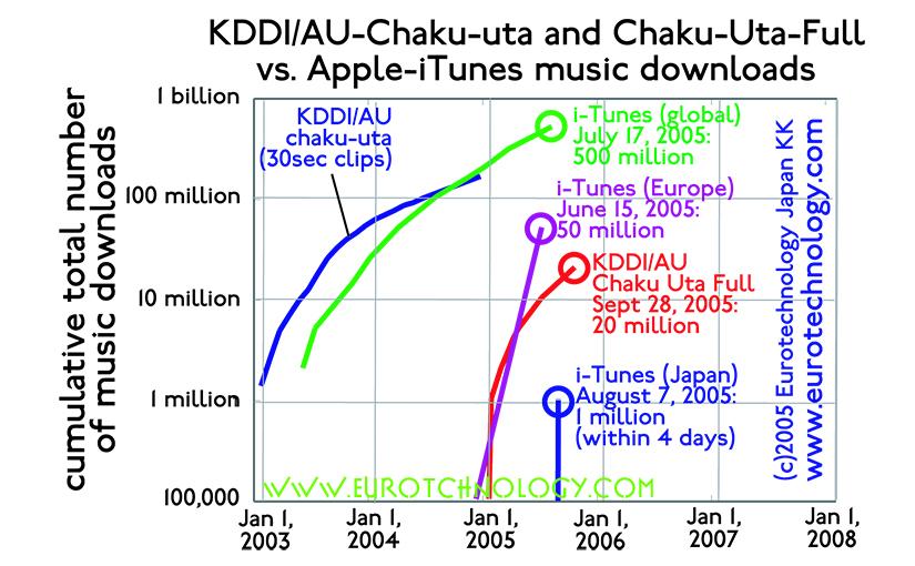 iTunes versus Chaku-Uta: more KDDI Chaku Uta downloads in Japan than iTunes downloads globally until mid-2014