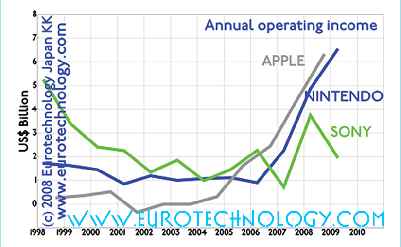 Apple Nintendo Sony: benchmarking. Apple and Nintendo are focused on a very small number of products. Sony produces a huge range of different products.
