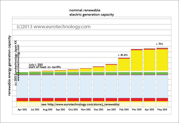Feed in tariff Japan for renewable energy: Approvals for renewable energy projects under the feed-in tariff law until May 2013 in comparison with installed renewable energy in Japan