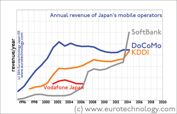 SoftBank overtakes Docomo and KDDI in annual revenues