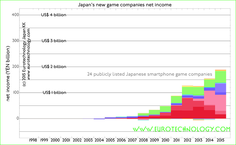 Japan Google Play 25 top grossing Android apps and their publishing companies.
