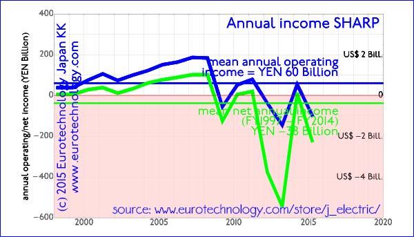 Averaged over the last 14 years, SHARP shows average annual net losses of around YEN 38 billion per year (US$ 380 million per year)
