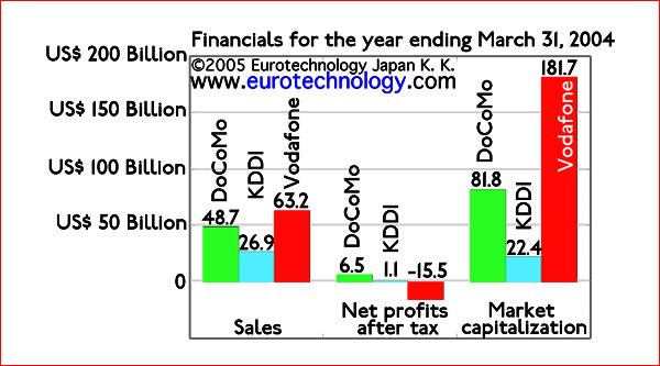 Sales, net income and market cap for docomo, KDDI and Vodafone