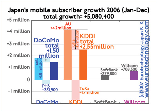 Growth of Japan's mobile subscription numbers during 2006 - KDDI is the winner