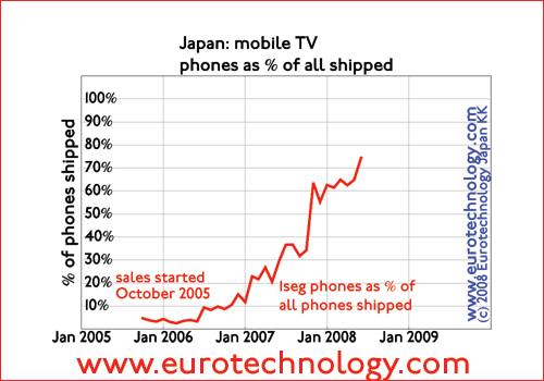 Percentage of Japanese mobile phones shipped with 1seg mobile TV built in