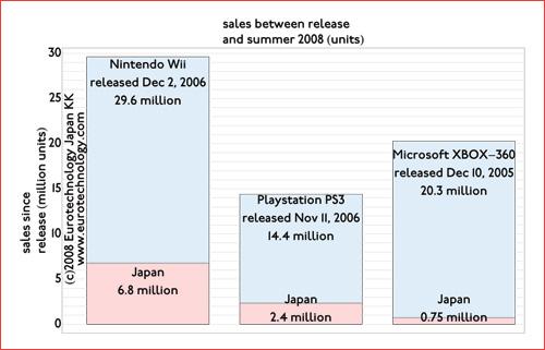 Sales of Nintendo-Wii vs SONY-PSP vs Microsoft XBOX