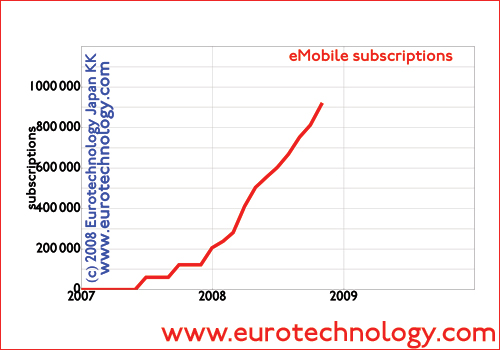 eMobile subscription numbers