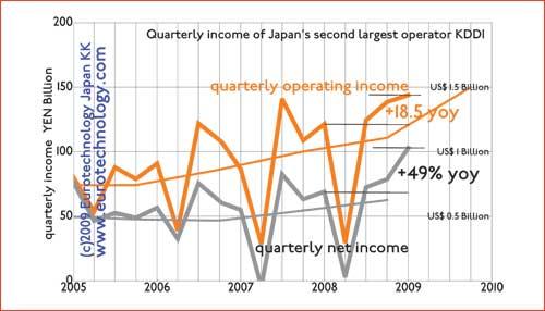 Quarterly operating income of KDDI