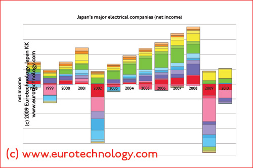 net income of Japan's electronics companies