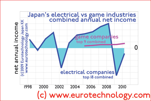 Combined annual net income of Japan's game companies compared to Japan's top 18 electronics companies