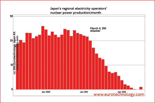 After the Fukushima nuclear disaster Japan effectively stopped nuclear power generation. There are no black-outs - how could Japan manage?