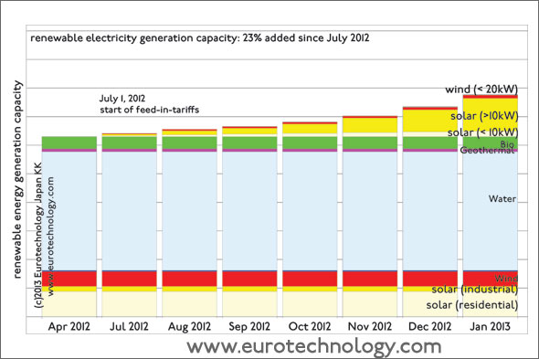 Japan added 23% to renewable electricity generation since introduction of FIT