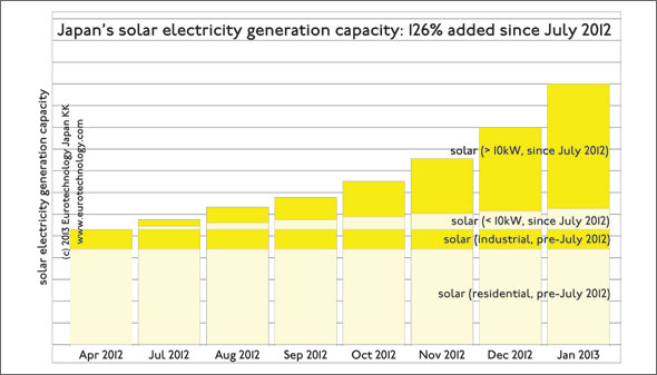 126% were added to Japan's solar electrical generation capacity since July 2012