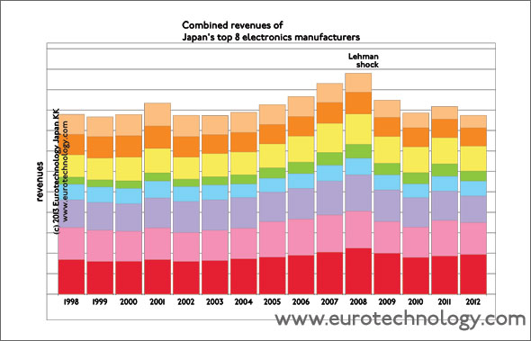 Japan's electronics companies combined are as large as Holland economically