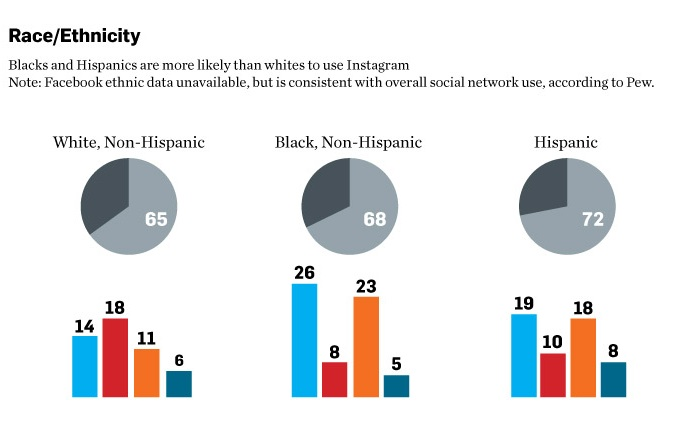 social media race data