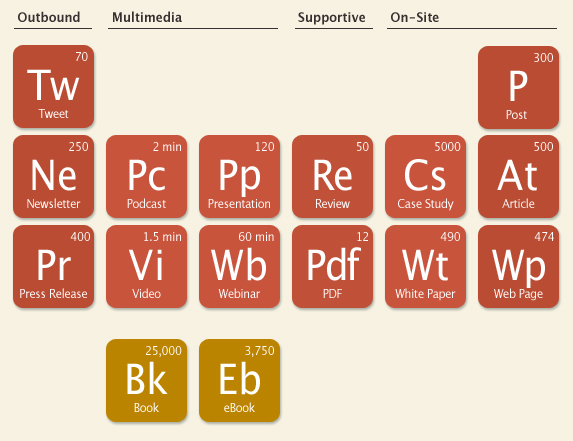 The Periodic Table of Content