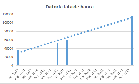 credit bancpost restante