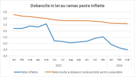 dobanzi inflatie 2015-2016
