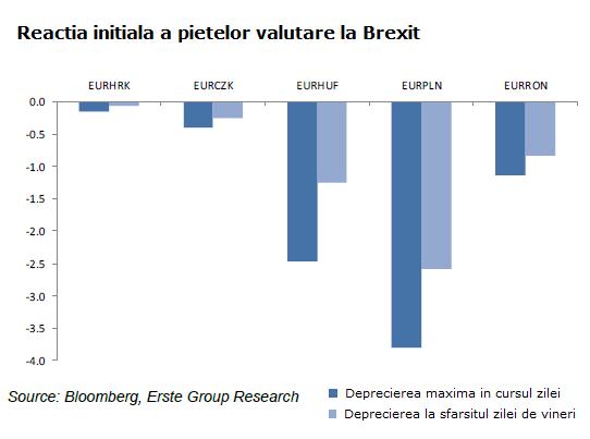 brexit-depreciere curs