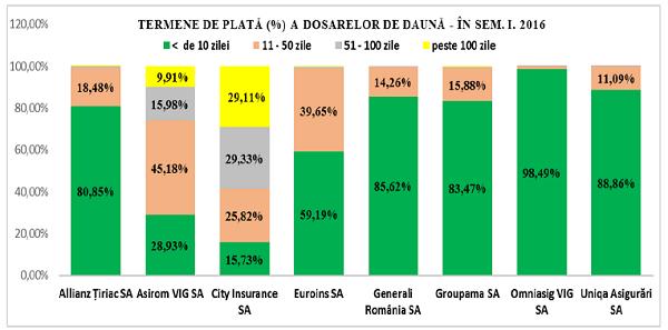 plata-dosare-rca-semI-2016