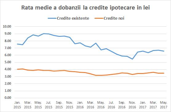 credite-ipotecare-dobanzi-medii