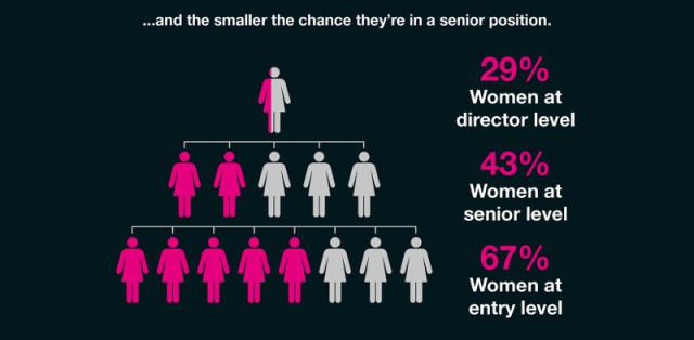 cmi-gender-pay-gap2