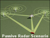 Illustration of a passive radar system