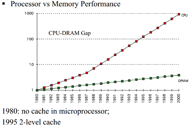 CPU vs DRAM clocks