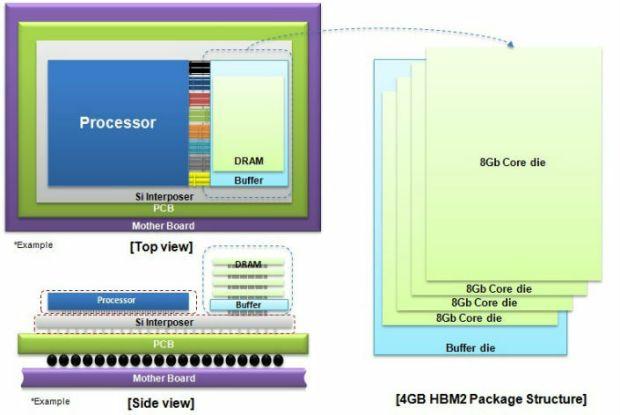 4GB HBM2 - Samsung