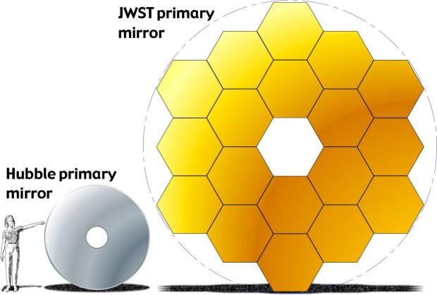 JWST vs. Hubble