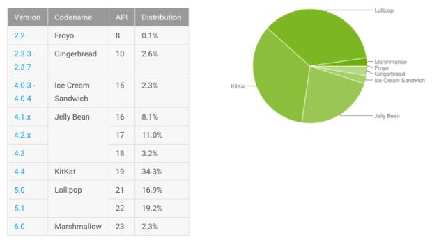Android Marshmallow market share