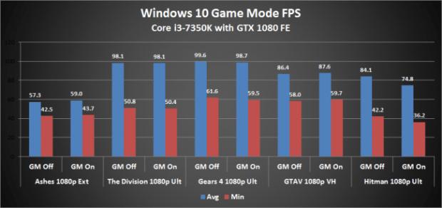 7350K-GameMode