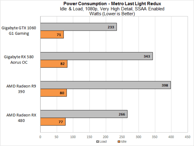 PowerConsumption-RX580