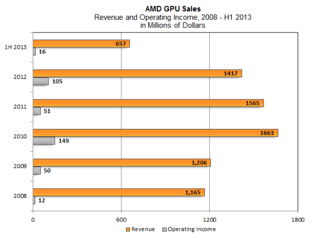 amd-gpu-revenue