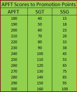 apft score
