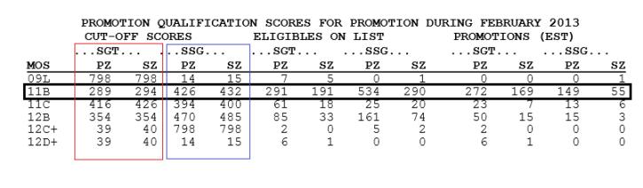Army cutoff scores