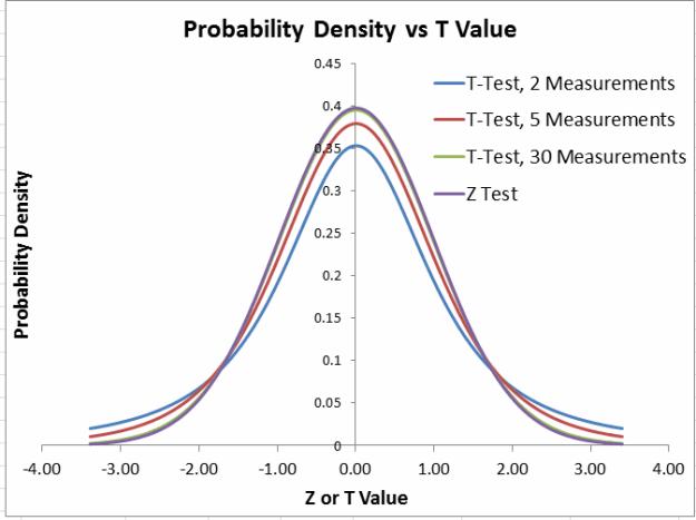 z test vs t test plots