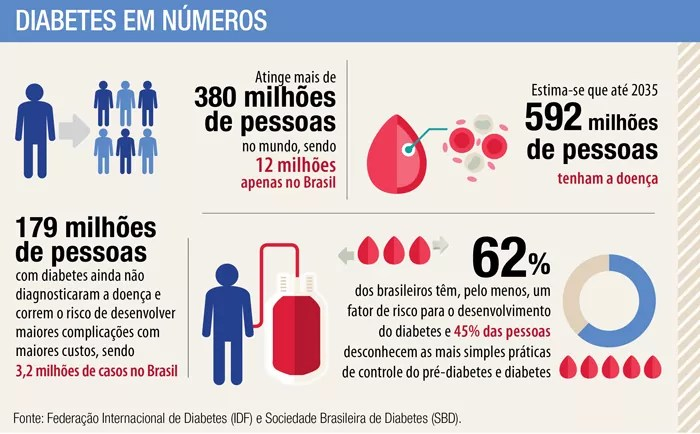 Infográfico - Diabetes no Brasil