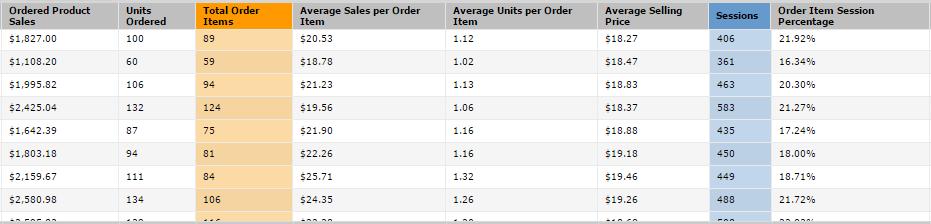 Improving Amazon Conversion Rates
