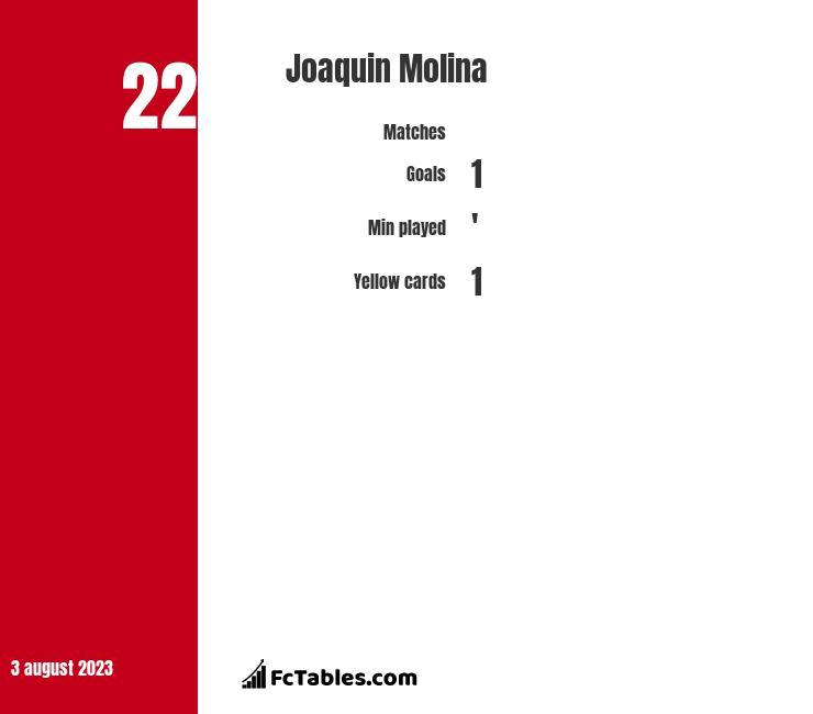 Joaquin Molina stats