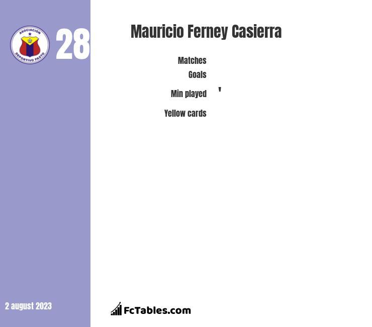 Mauricio Ferney Casierra stats