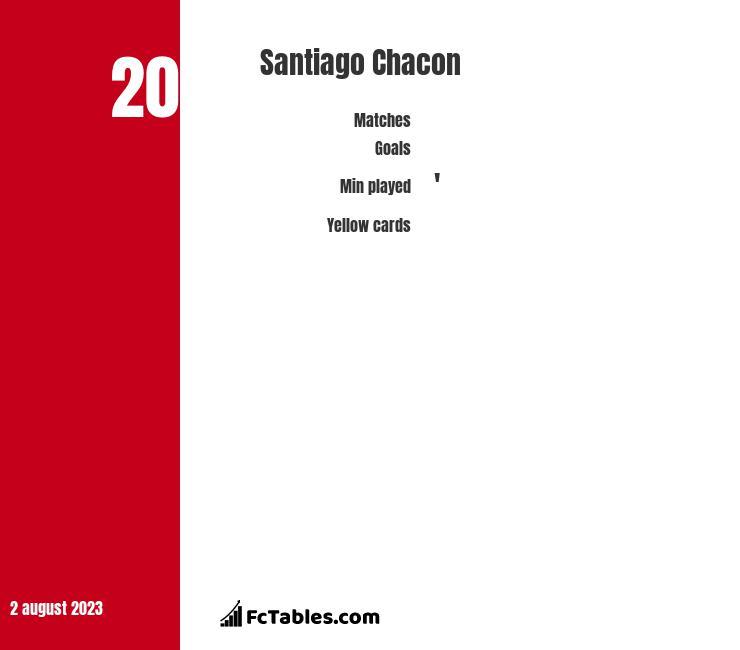 Santiago Chacon stats