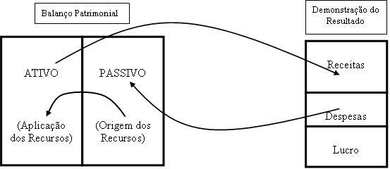 Balanco-Patrimonial-e-Demonstracao-de-Resultado
