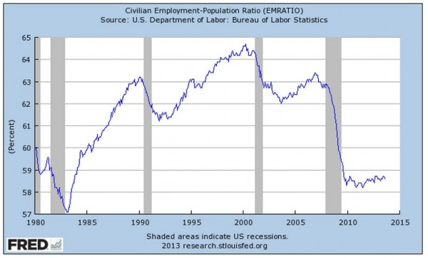 US Jobs Graph