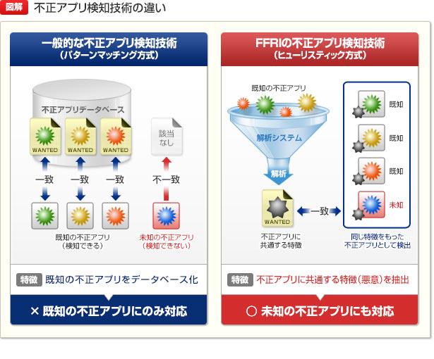 【図解】不正アプリ検知技術の違い