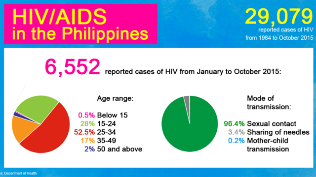 HIV cases in the philippines 2015