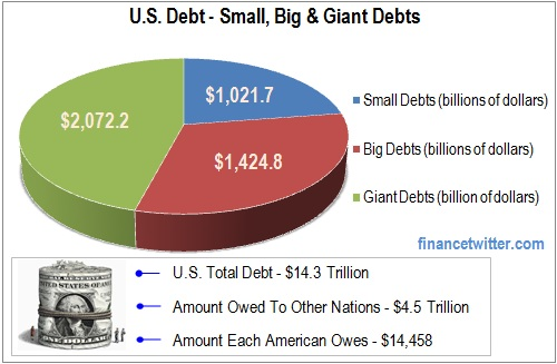 national debt of the united states wikipedia 4