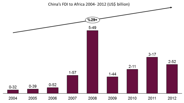 Exhibit 3- Chinese FDI to Africa 2004 – 2012 in US$ billion ,Source- Financial Times, 2014.jpg